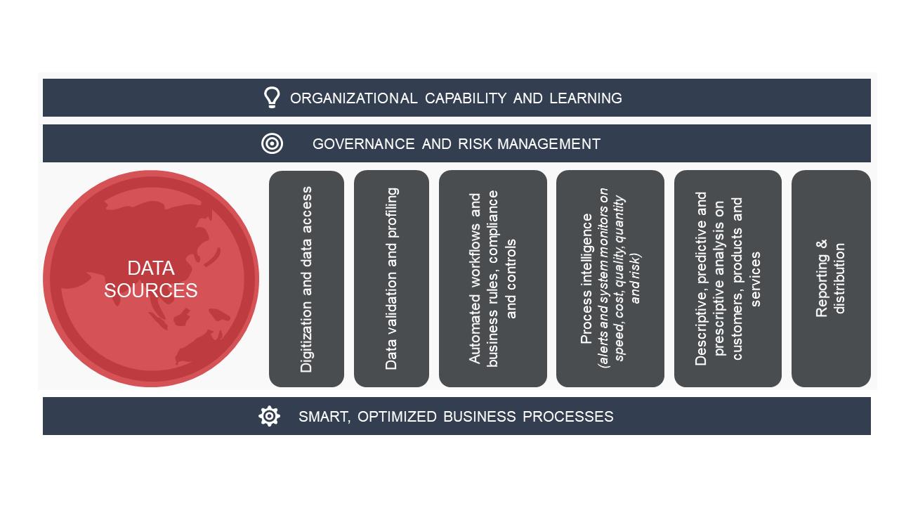 Figure 3. Primary focus areas in digital transformation